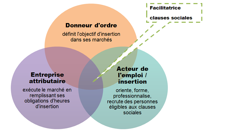 Faciliter les clauses social